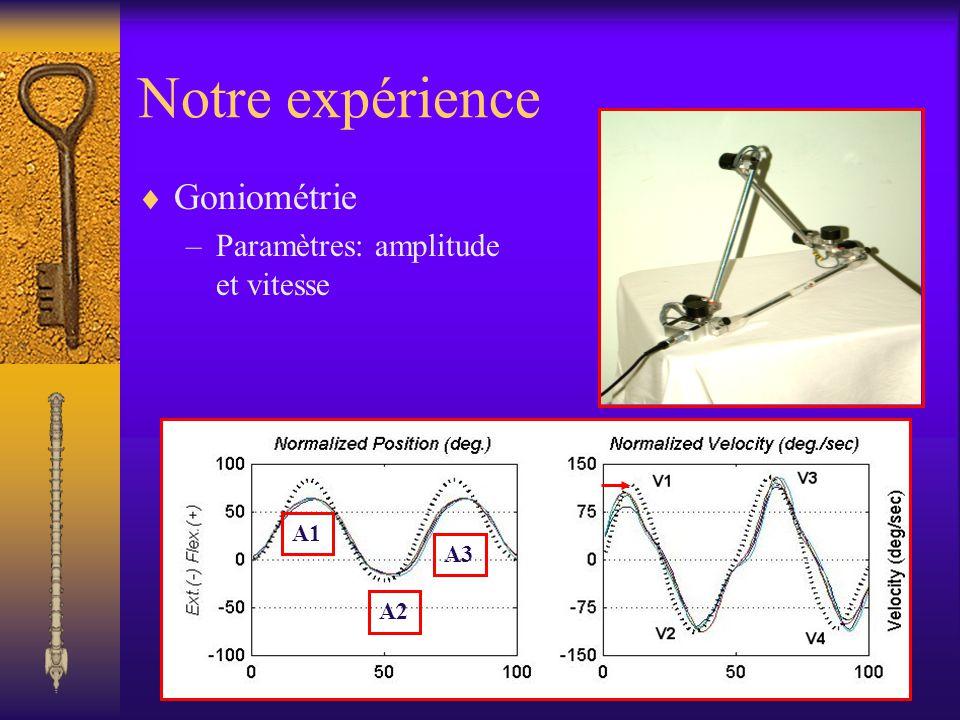Notre expérience Goniométrie Paramètres: amplitude et vitesse A1 A2 A3