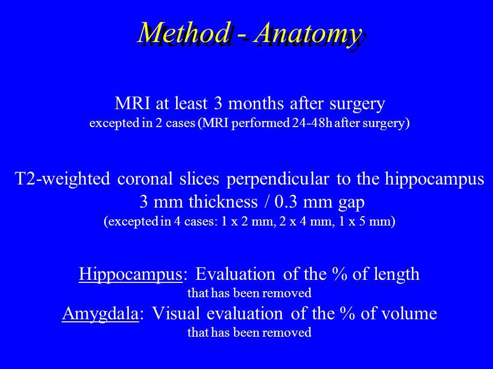 Method - Anatomy