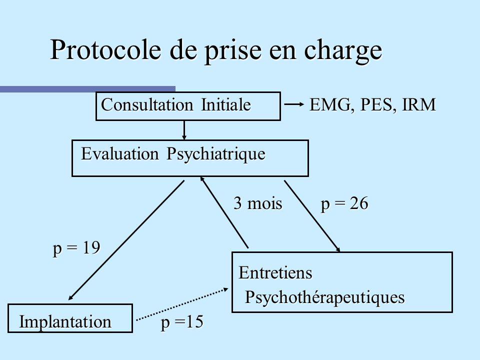Protocole de prise en charge