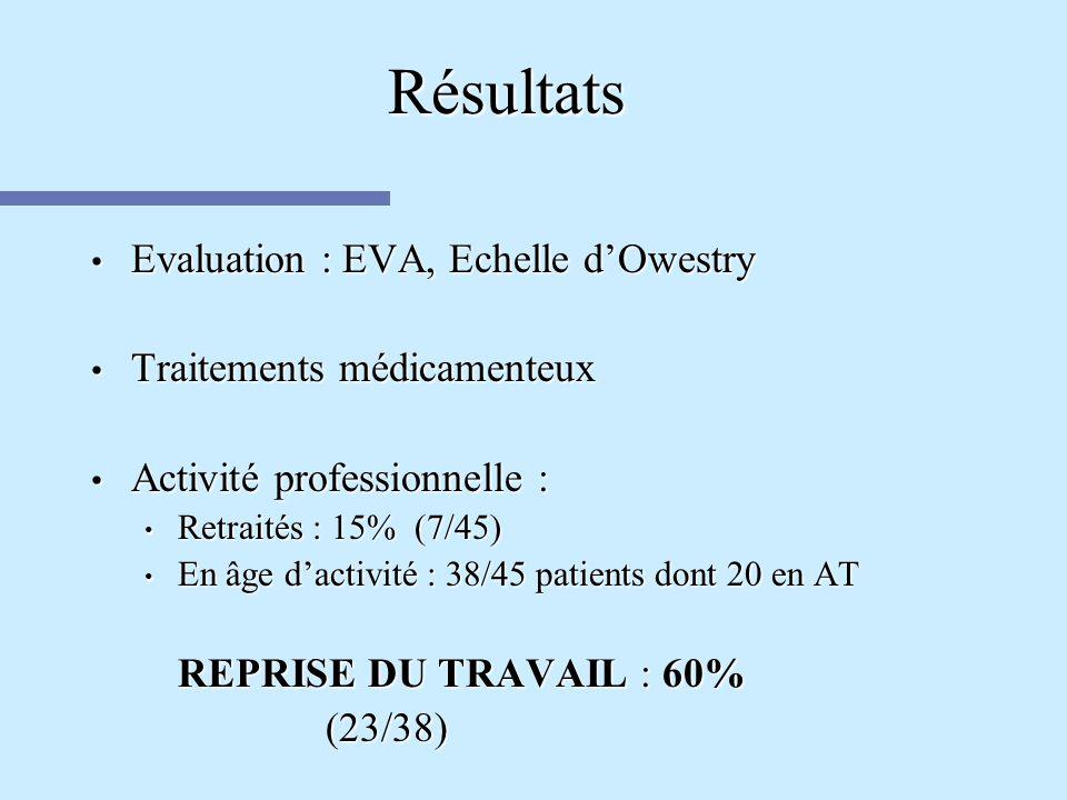 Résultats Evaluation : EVA, Echelle d'Owestry
