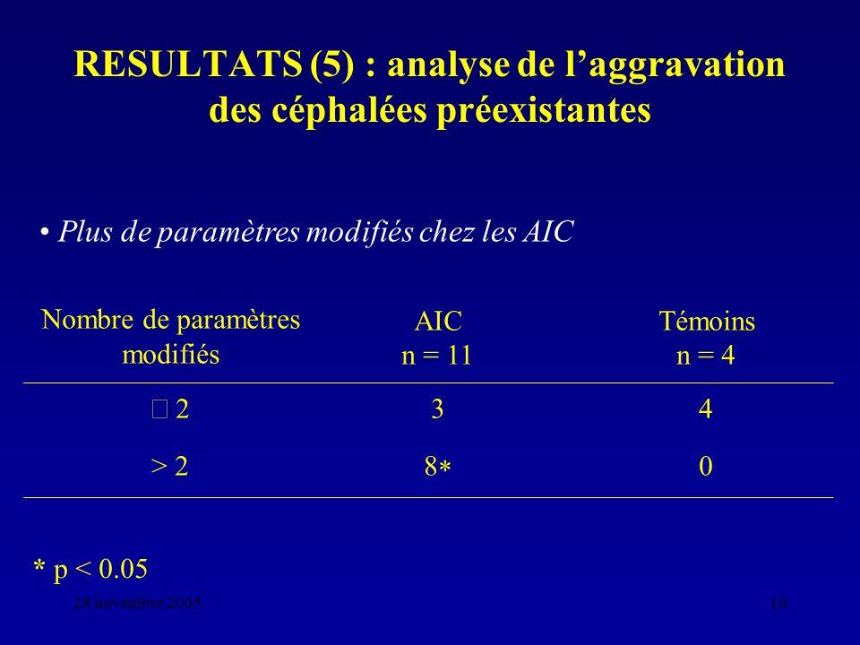 RESULTATS (5) : analyse de l'aggravation des céphalées préexistantes