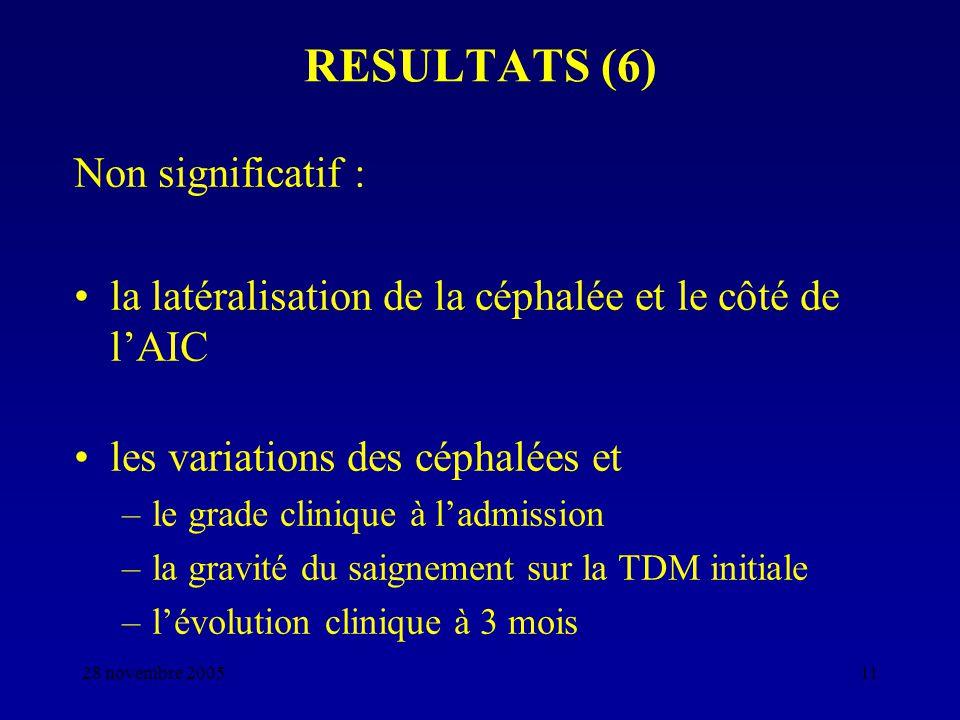 RESULTATS (6) Non significatif :