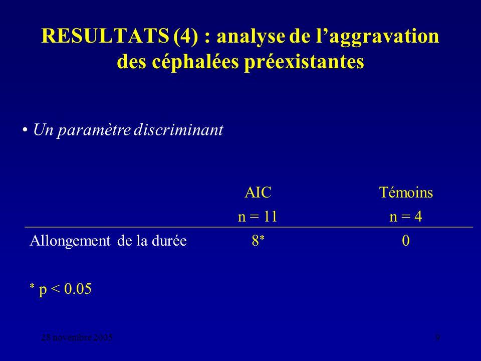 RESULTATS (4) : analyse de l'aggravation des céphalées préexistantes