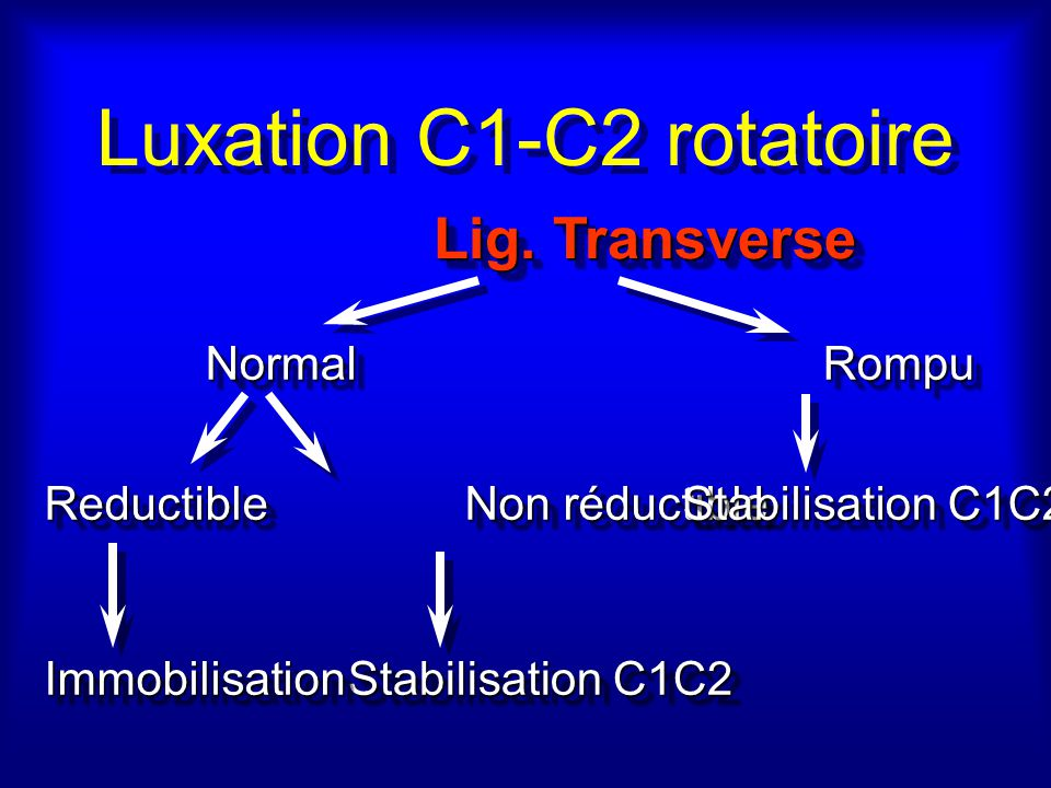 Luxation C1-C2 rotatoire