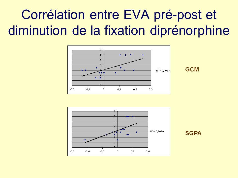 Corrélation entre EVA pré-post et diminution de la fixation diprénorphine