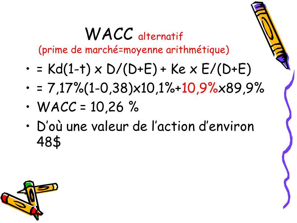 WACC alternatif (prime de marché=moyenne arithmétique)