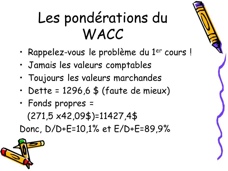 Les pondérations du WACC