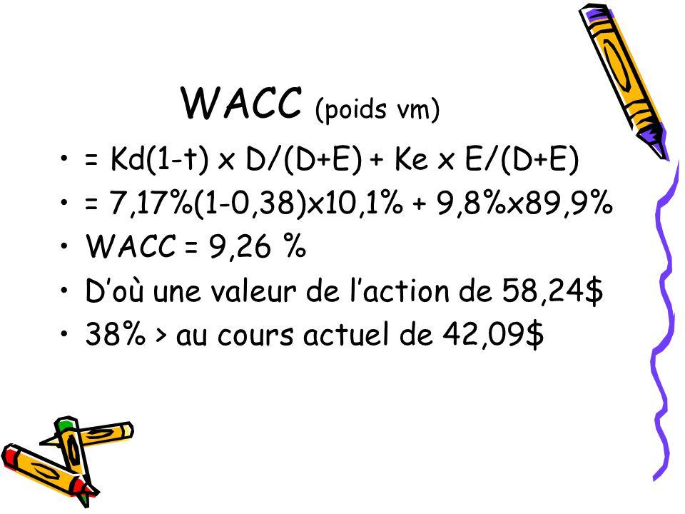 WACC (poids vm) = Kd(1-t) x D/(D+E) + Ke x E/(D+E)