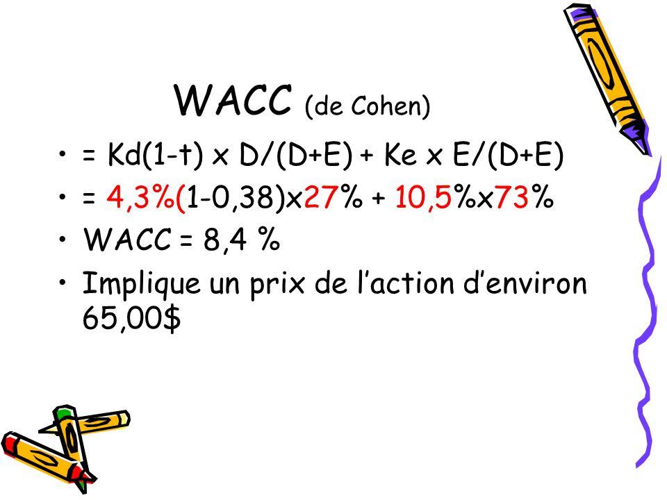 WACC (de Cohen) = Kd(1-t) x D/(D+E) + Ke x E/(D+E)