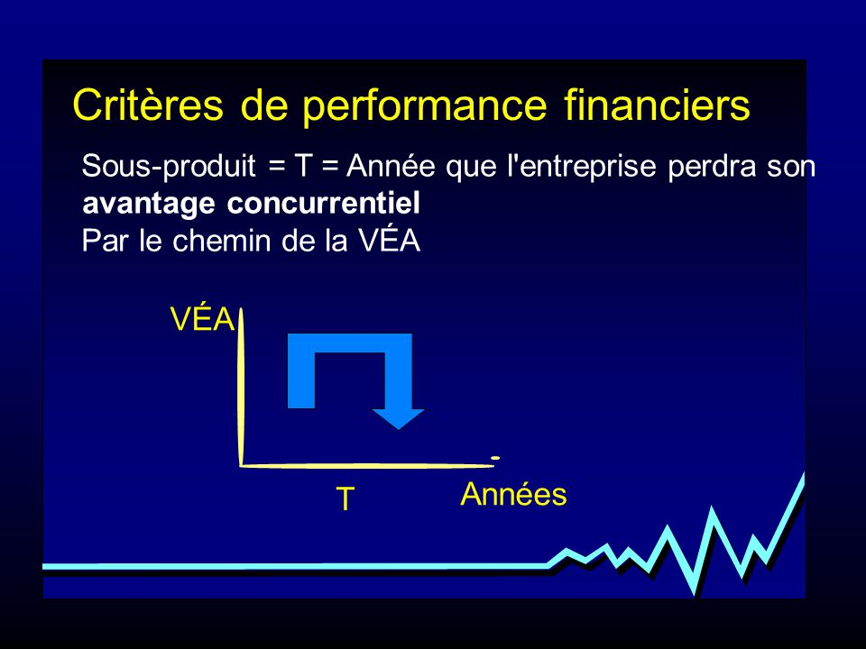 Critères de performance financiers