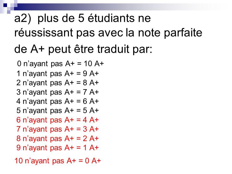 a2) plus de 5 étudiants ne réussissant pas avec la note parfaite de A+ peut être traduit par: 0 n'ayant pas A+ = 10 A+ 1 n'ayant pas A+ = 9 A+ 2 n'ayant pas A+ = 8 A+ 3 n'ayant pas A+ = 7 A+ 4 n'ayant pas A+ = 6 A+ 5 n'ayant pas A+ = 5 A+ 6 n'ayant pas A+ = 4 A+ 7 n'ayant pas A+ = 3 A+ 8 n'ayant pas A+ = 2 A+ 9 n'ayant pas A+ = 1 A+ 10 n'ayant pas A+ = 0 A+