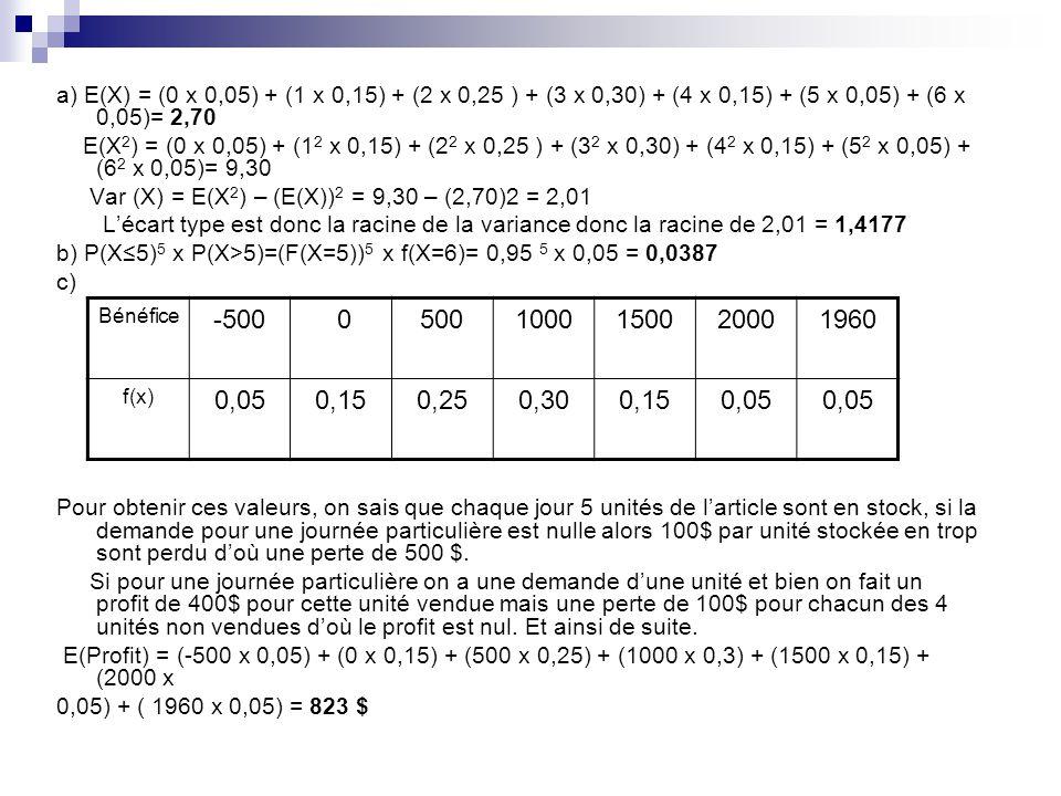 a) E(X) = (0 x 0,05) + (1 x 0,15) + (2 x 0,25 ) + (3 x 0,30) + (4 x 0,15) + (5 x 0,05) + (6 x 0,05)= 2,70