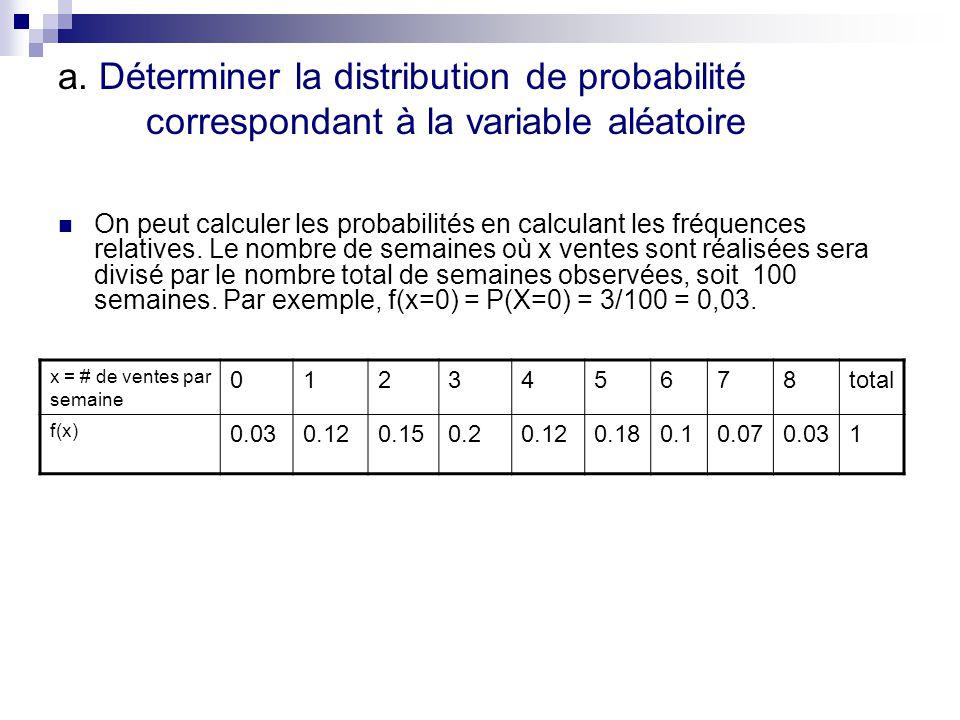 a. Déterminer la distribution de probabilité correspondant à la variable aléatoire