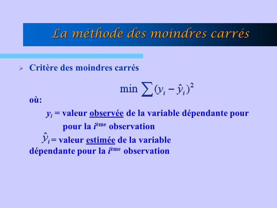 La méthode des moindres carrés