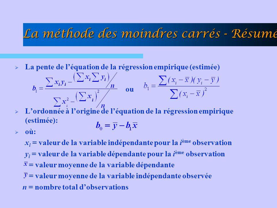 La méthode des moindres carrés - Résumé