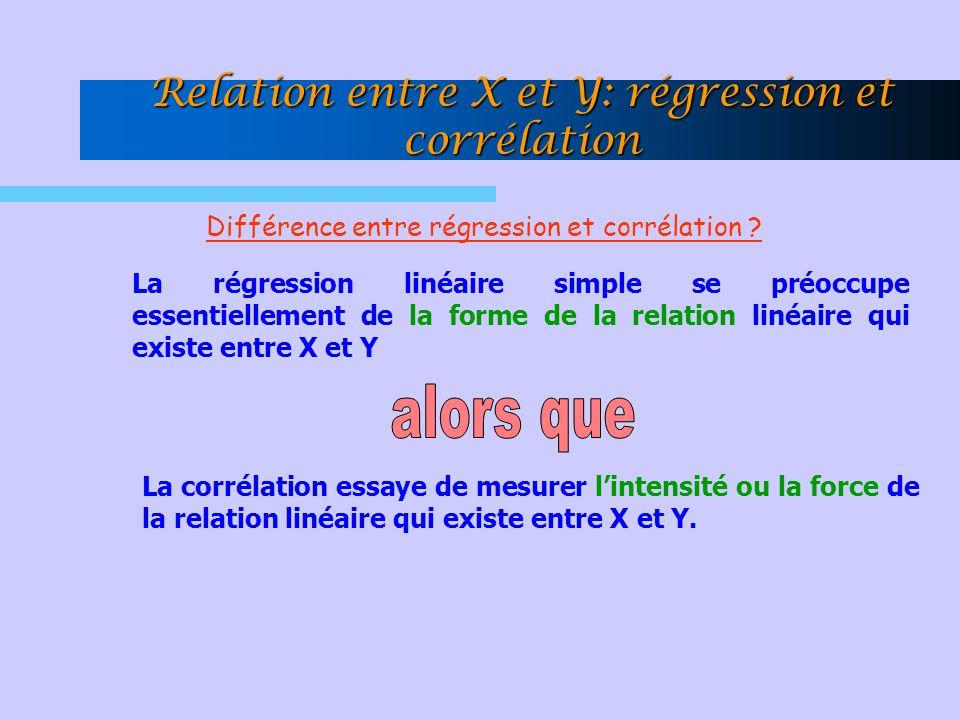 Relation entre X et Y: régression et corrélation