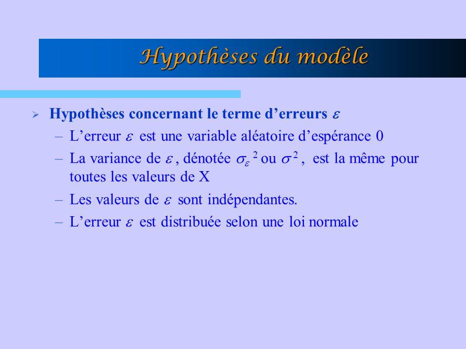 Hypothèses du modèle Hypothèses concernant le terme d'erreurs 