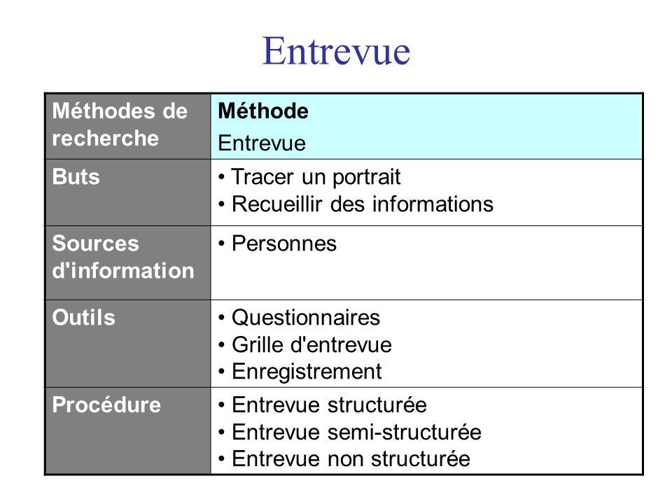 Entrevue Méthodes de recherche Méthode Entrevue Buts