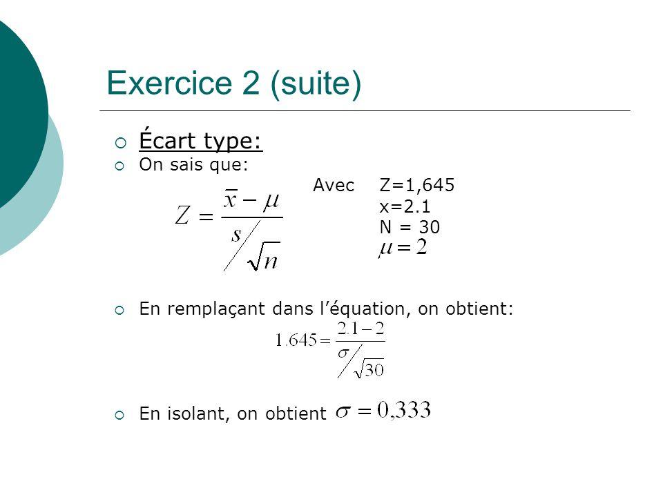 Exercice 2 (suite) Écart type: On sais que: Avec Z=1,645 x=2.1 N = 30