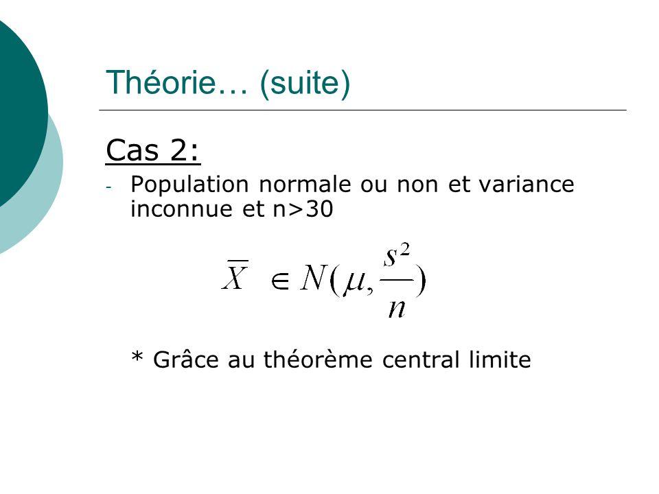 Théorie… (suite) Cas 2: Population normale ou non et variance inconnue et n>30.