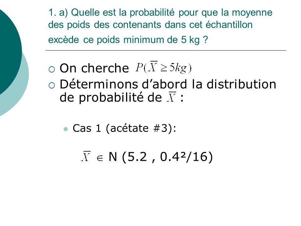 Déterminons d'abord la distribution de probabilité de :
