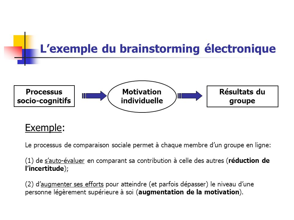 L'exemple du brainstorming électronique
