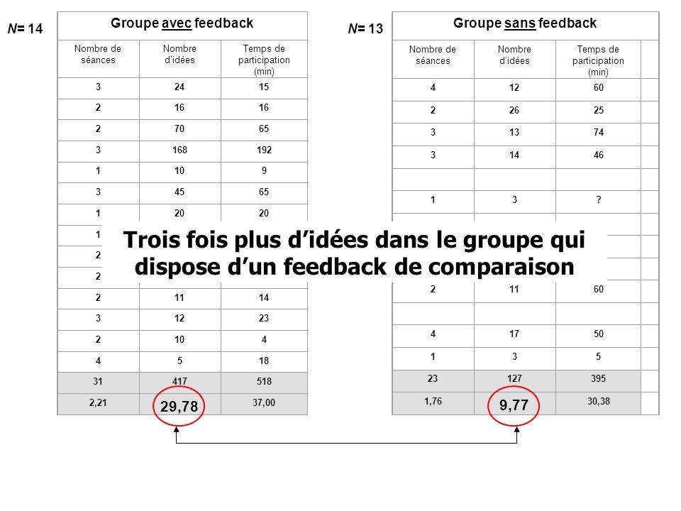 Groupe avec feedback Nombre de séances. Nombre d'idées. Temps de participation. (min) 3. 24.