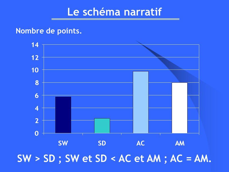 SW > SD ; SW et SD < AC et AM ; AC = AM.