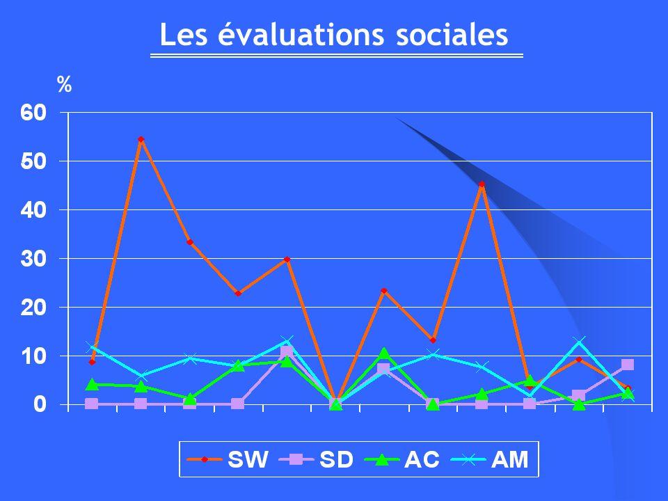 Les évaluations sociales