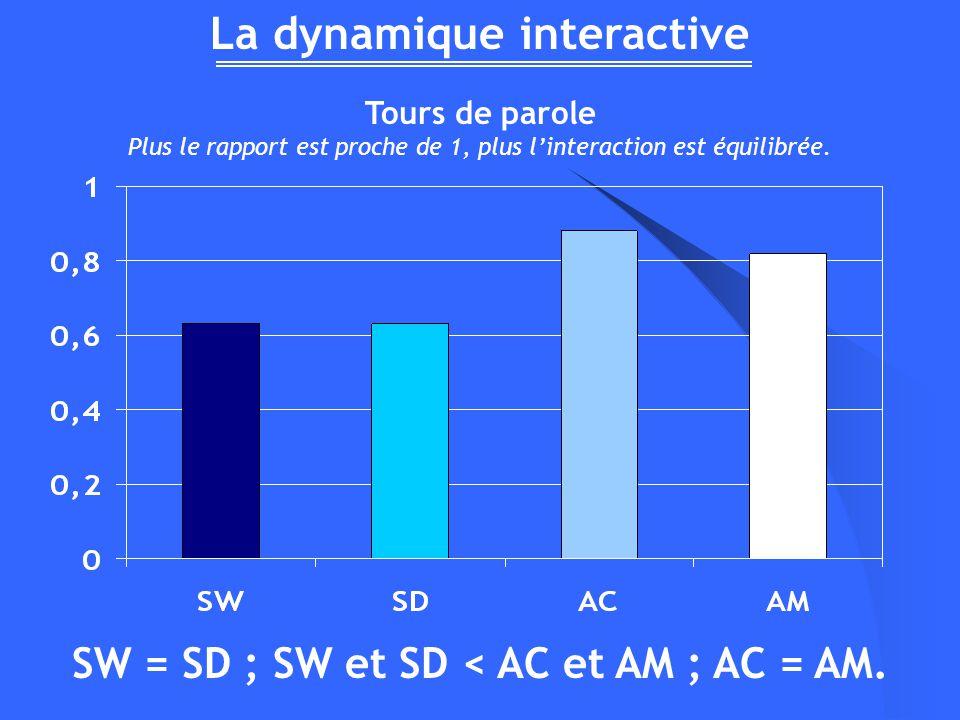 La dynamique interactive