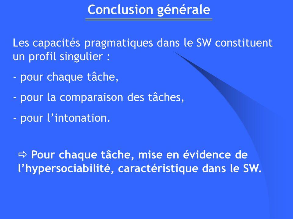 Conclusion générale Les capacités pragmatiques dans le SW constituent un profil singulier : pour chaque tâche,