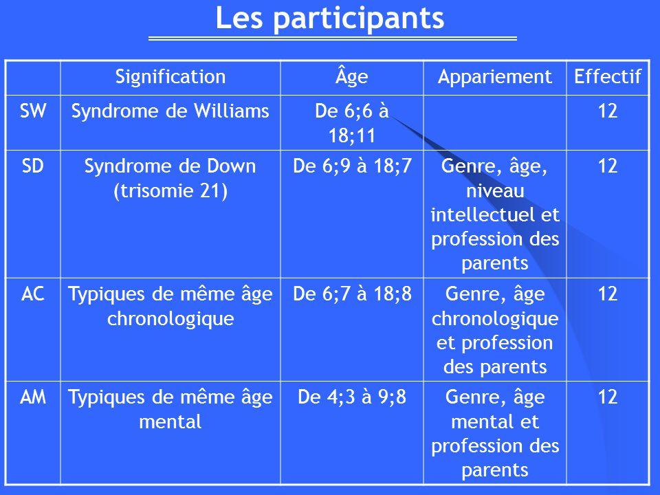 Les participants Signification Âge Appariement Effectif SW