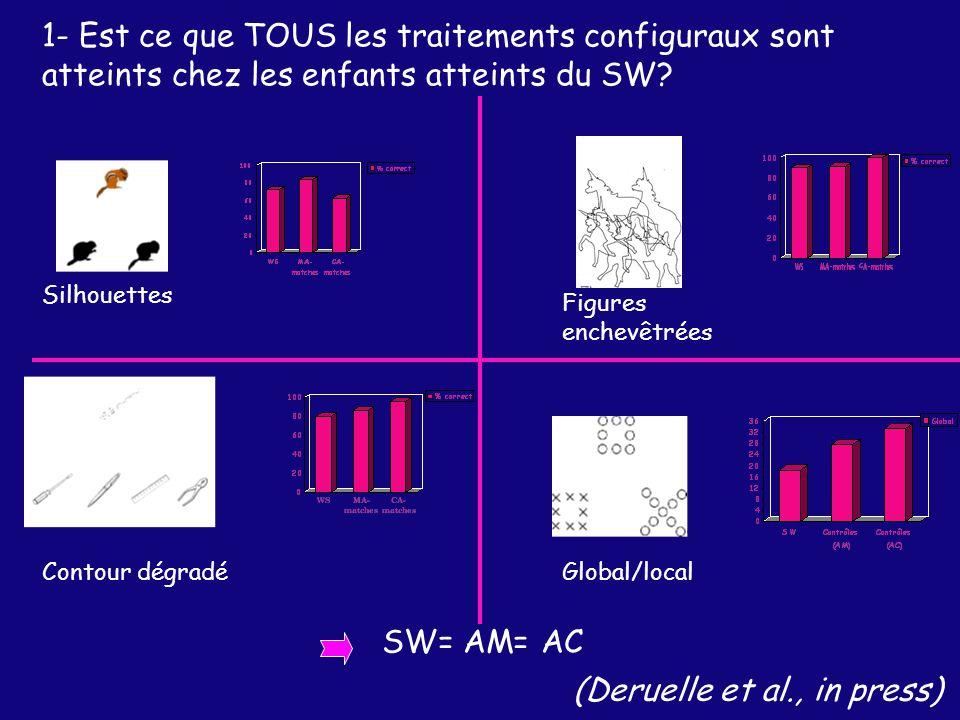 (Deruelle et al., in press)