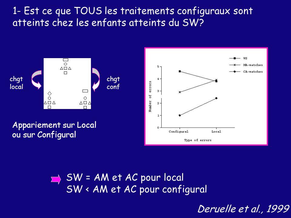 SW < AM et AC pour configural