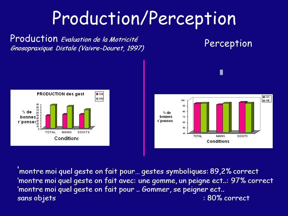 Production/Perception
