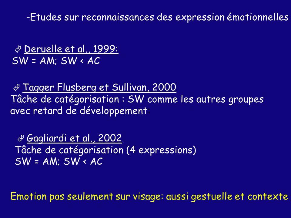 Etudes sur reconnaissances des expression émotionnelles