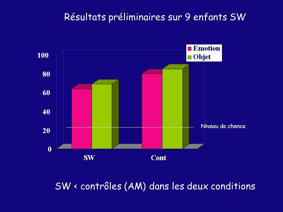 Résultats préliminaires sur 9 enfants SW