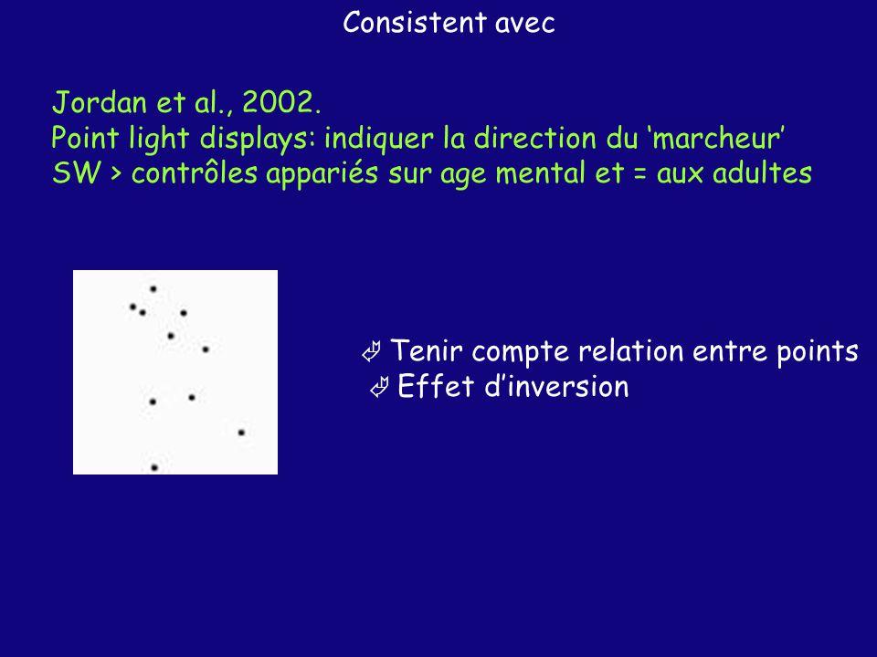 Point light displays: indiquer la direction du 'marcheur'