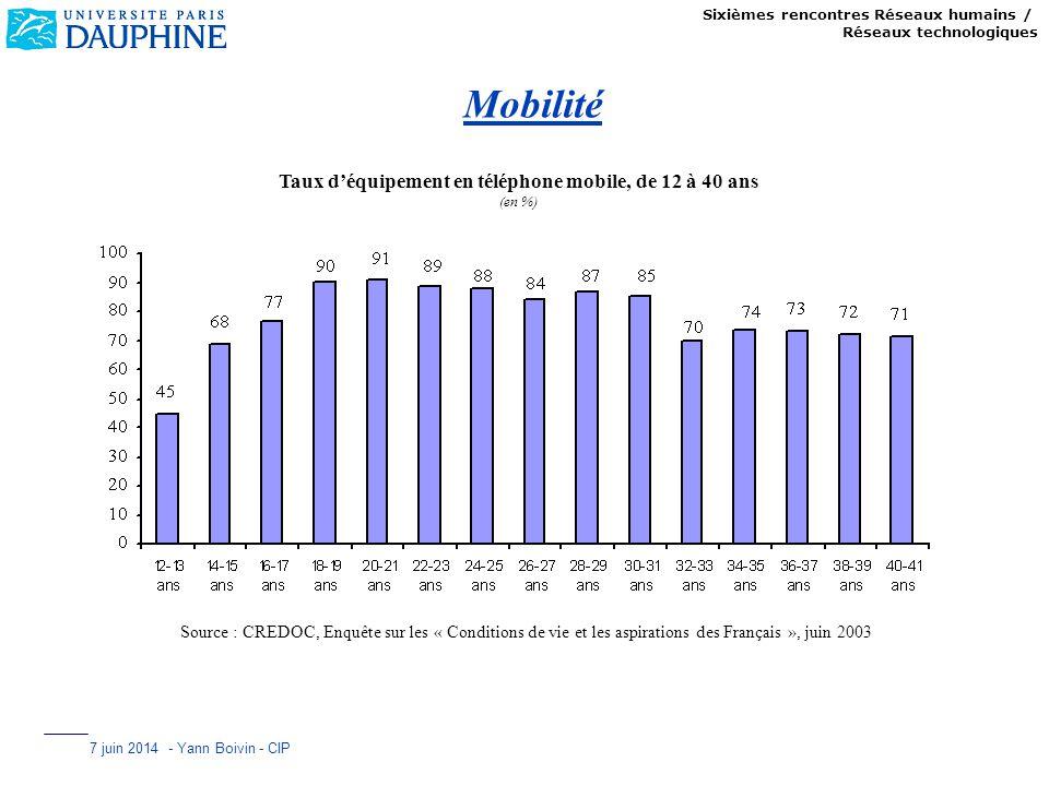 Taux d'équipement en téléphone mobile, de 12 à 40 ans