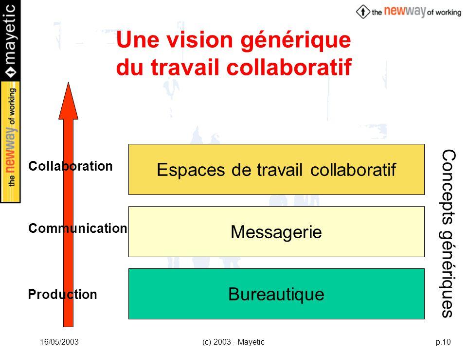 Une vision générique du travail collaboratif