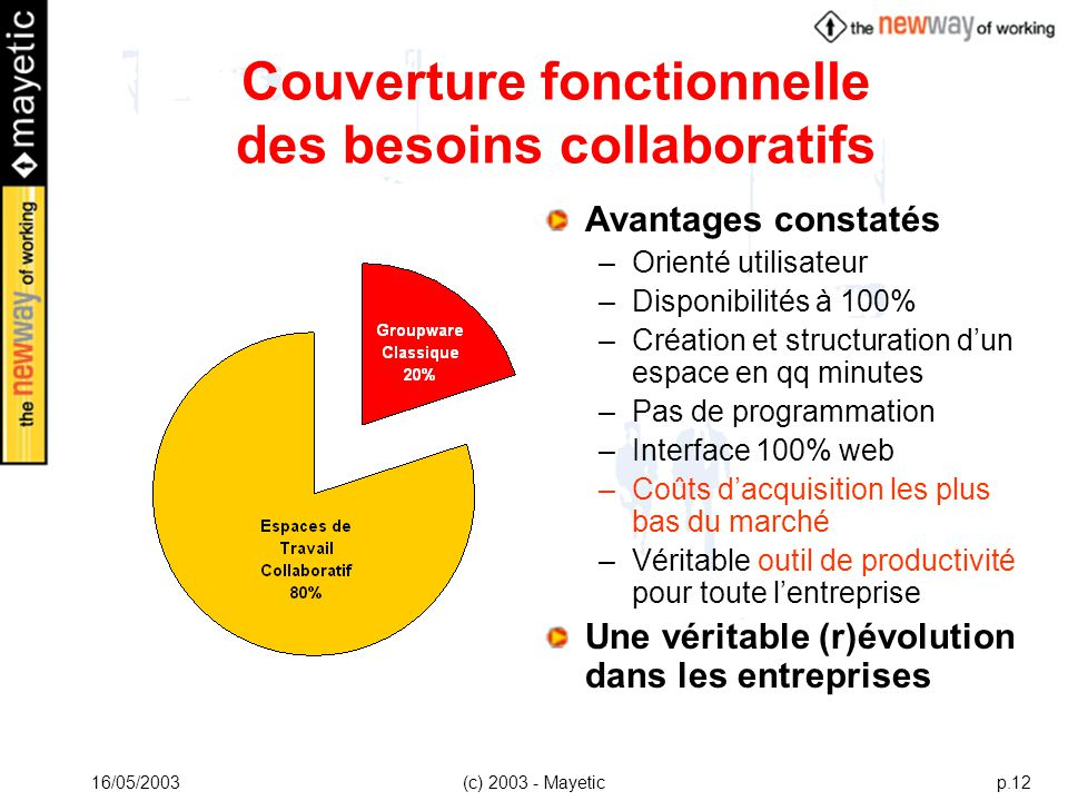 Couverture fonctionnelle des besoins collaboratifs