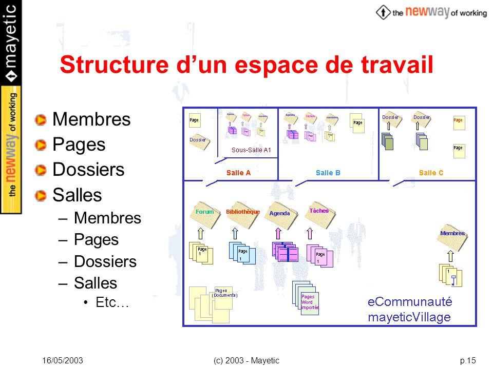 Structure d'un espace de travail