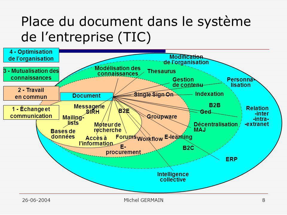 Place du document dans le système de l'entreprise (TIC)