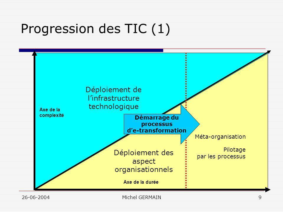 Démarrage du processus d'e-transformation