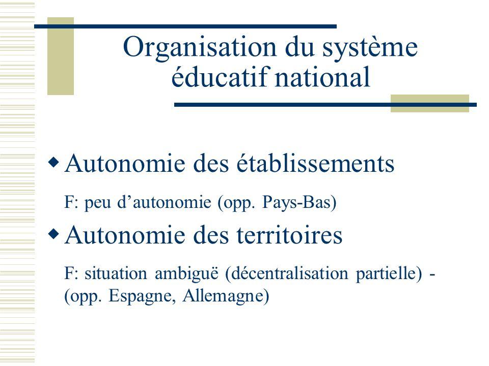 Organisation du système éducatif national