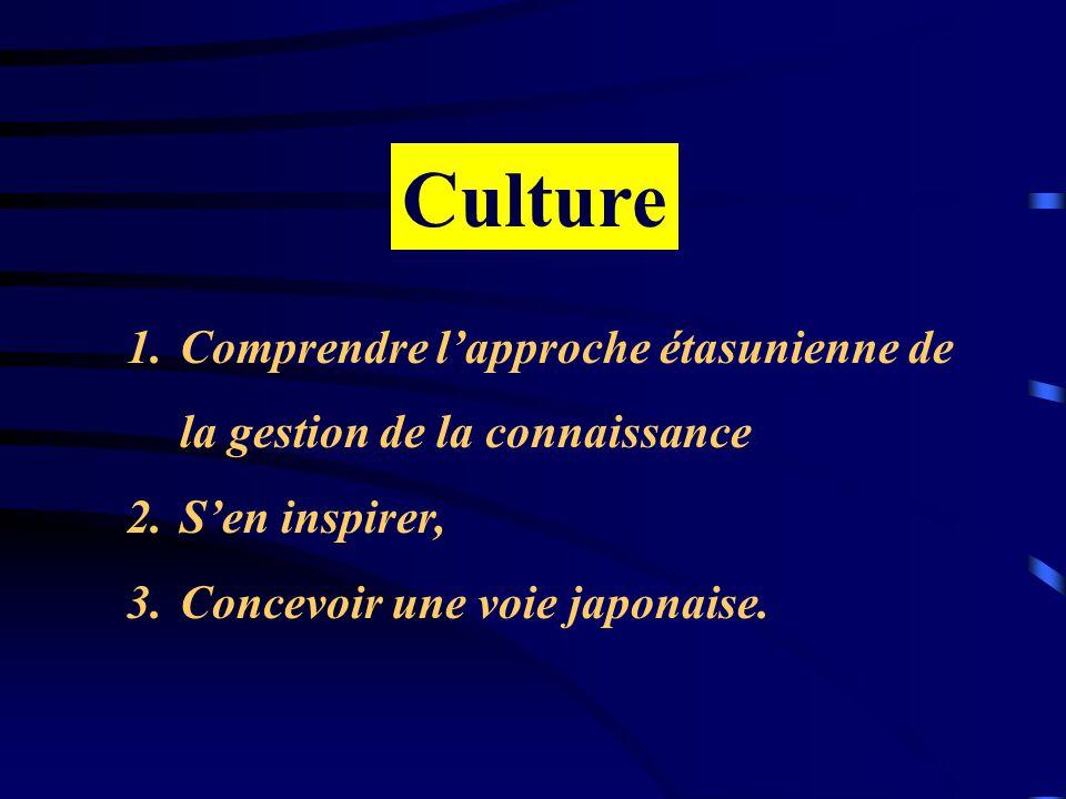 Culture Comprendre l'approche étasunienne de la gestion de la connaissance.