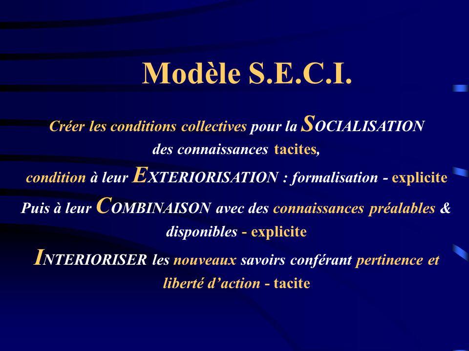 Modèle S.E.C.I. Créer les conditions collectives pour la SOCIALISATION. des connaissances tacites,
