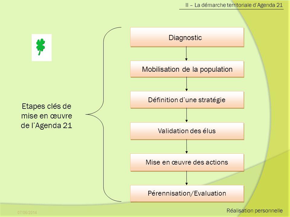 Etapes clés de mise en œuvre de l'Agenda 21