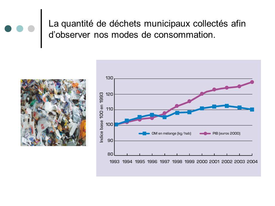 La quantité de déchets municipaux collectés afin d'observer nos modes de consommation.