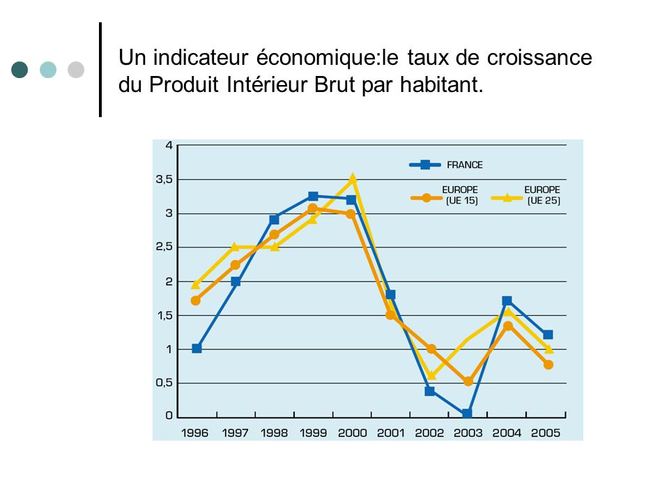 Les indicateurs de developpement durable ppt t l charger for Definition du produit interieur brut